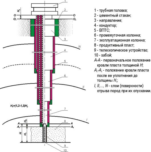 Разрез скважины схема