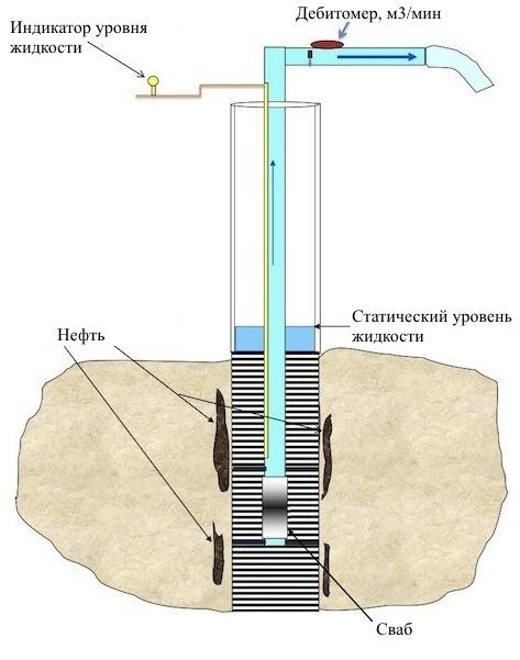 свабирование нефтяных скважин